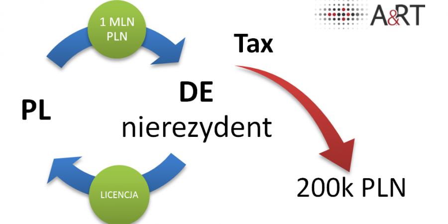 Podatek u źródła